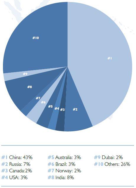 Aluminium production capacity by country