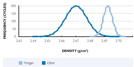 Effect of Degassing Rotor Type on Aluminium Density