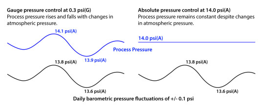 Fluctuations in barometric pressure