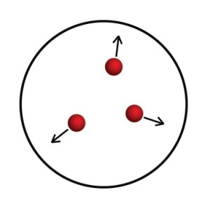 Pressure is caused by the kinetic energy of molecules pressing against a surface