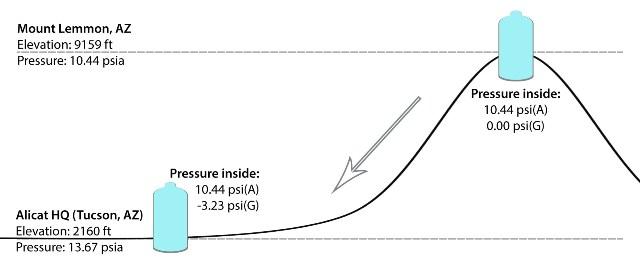 Gauge pressure of a process decreases as atmospheric pressure increases.