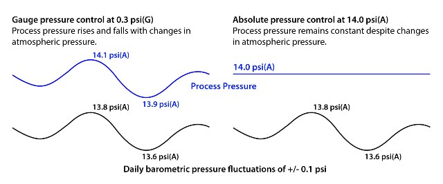 Absolute pressure control stabilizes the effects of atmospheric pressure variability.