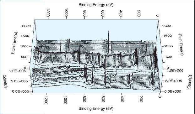 Montage of depth profile survey spectra.