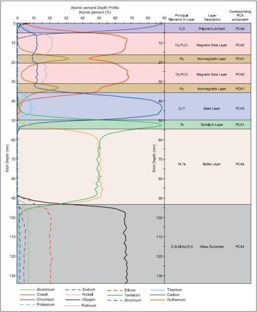 Depth profile of hard disk platter expressed in terms of elemental atomic percentages