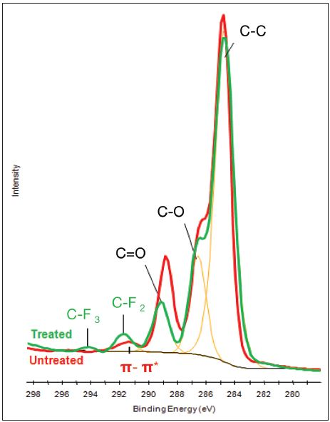 Averaged C1s spectra from the treated and untreated side of the sample