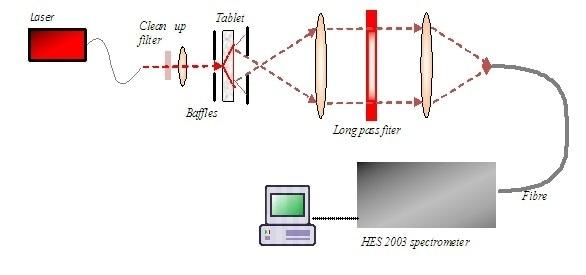 Transmission Raman Configuration