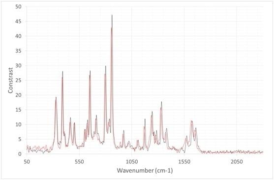 Paracetamol spectra, light coupled via a 3 mm fibre bundle (Black line), light coupled via a 1 mm diameter fibre with a NA of 0.39 (red line).