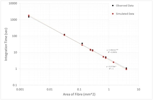 Required integration time to observe 3970 counts per pixel as a function of fiber area (Red line = simulated data; Black line = Observed data).
