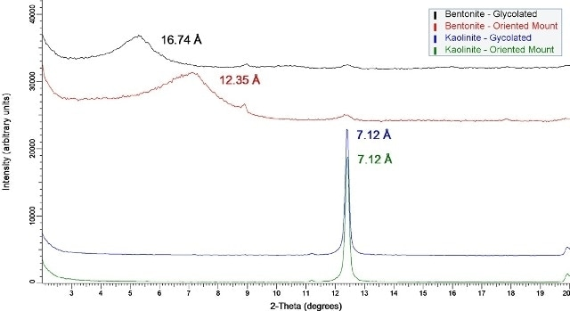 Diffraction data for two clay samples – bentonite and kaolinite – as both oriented mounts and glycolated specimens. The clear shift in low angle data for the bentonite sample indicates expansion along the c-axis. The kaolinite sample does not swell with the addition of glycol; consequently, the reflection is observed at the same location.
