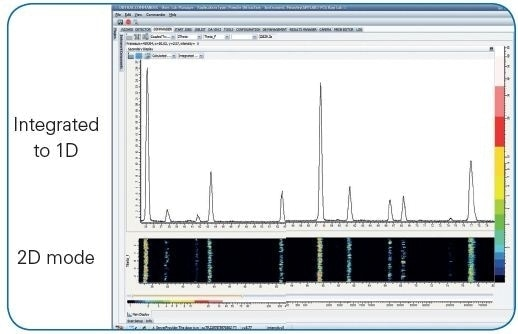 LYNXEYE XE 2D-mode data collection in DIFFRAC.MEASUREMENT. 2D data is integrated to 1D in real-time.