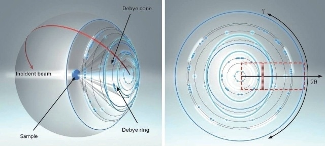 (Left) Illustration of 2D diffraction geometry, here shown in transmission geometry. (Right) Examples of Debye rings exhibiting intensity distributions due to stress, texture, partic