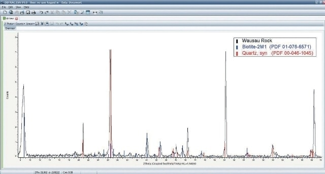 (Top) 2D-mode scan and real-time 1D integration of Wausau, WI mine rock. Based on gamma scattering profile, the peaks are grouped into phase 1 (red arrows) and phase 2 (blue arrows). (Bottom) DIFFRAC.EVA Search/Match results in phase identification of Quartz for phase 1 and Biotite for phase 2. Relative intensity differences can be explained by referencing the 2D data