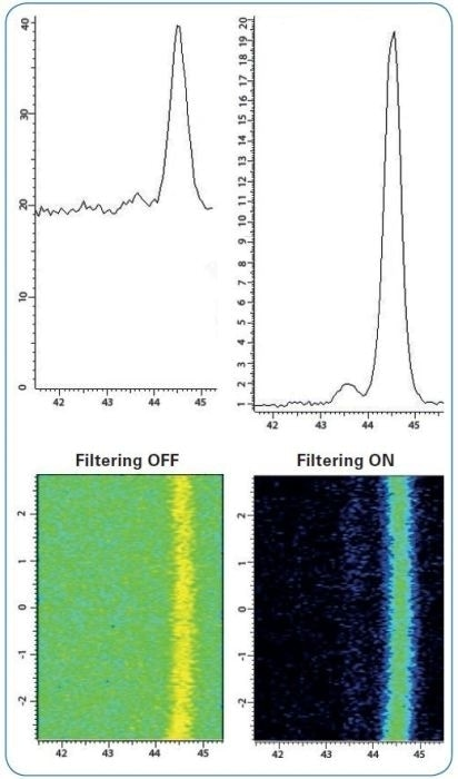 Fluorescence Filtering. 2D-mode scan (bottom) with resulting integrated 1D data (top) of Iron sample with Copper Ka primary radiation. Fluorescence filtering set of OFF to simulate a traditional 2D detector and ON showing results from LYNXEYE XE standard setting.