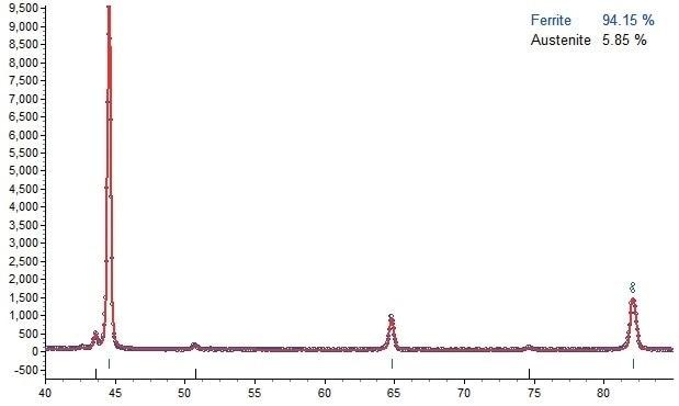 Rietveld refinement of the retained austenite content using DIFFRAC.TOPAS.
