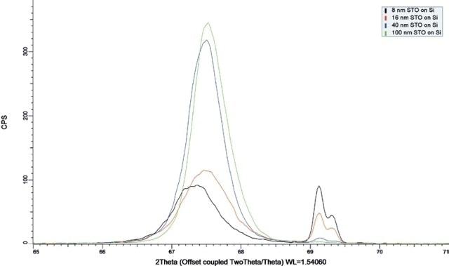 2θ-ω scans of the in-plane (220) SrTiO3 and (400) Si reflections for SrTiO3 film thicknesses ranging from 8 to 100nm measured using the IµS IP-GID geometry.
