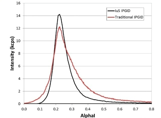 IP-GID measurements of a (001) Si wafer performed using the conventional IP-GID method and the IµS IP-GID: (a) Scan of the inclination angle (αI), (b) Phi scan and (c) coupled 2θ-ω scan.