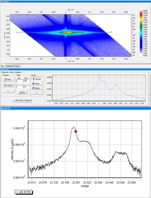 Comparison between a sectional profile of the 1D RSM in the rocking curve direction vs. 0D rocking curve.