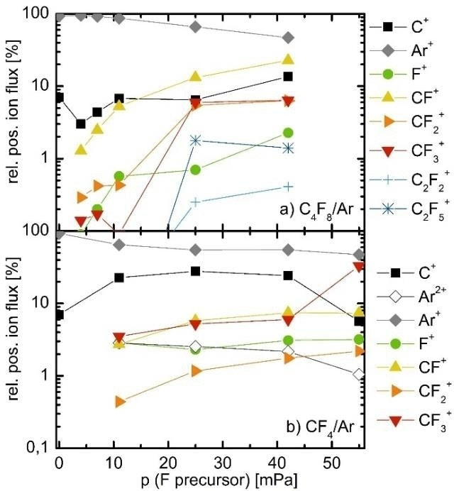 a) and b): Relative ion fluxes as a function of the reactive gas partial pressure for discharges in a) Ar/C4F8 and b) Ar/CF4 extracted from time averaged IEDFs of corresponding processes.