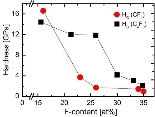 Hardness over the fluorine content for CFx films grown in Ar/C4F8 (black squares) and Ar/CF4 (red circles).