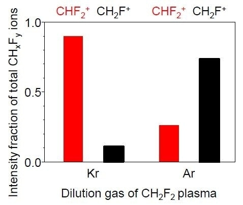Individual CH2F+ and CHF2+ ion fraction on total CHxFy+ ion density at Kr- and Ar-diluted CH2F2 plasma.