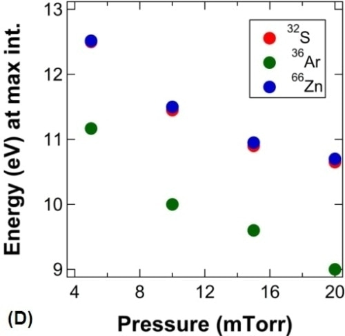 Zinc sulfide ion energy distribution scans and Ar profiles as a function of pressure. (A) 36Ar profiles as a function of pressure; (B) 66Zn profiles as a function of pressure; (C) 32S, 36Ar, and 66Zn IED peak positions as a function of flight distance; (D) 32S, 36Ar, and 66Zn IED peak positions as a function of pressure.