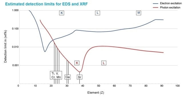 Estimated detection limits for photon excitation (red) and electron excitation (blue). They depend on the element and the matrix composition. In general, Micro-XRF improves the detectability of elements above atomic number 20 (calcium) - compared to SEM EDS. Only Micro-XRF detects the elements shown in black, their concentration is below or close to the limit of detection for electron excitation.