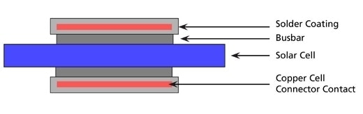 Solder interconnect of a solar cell bus line