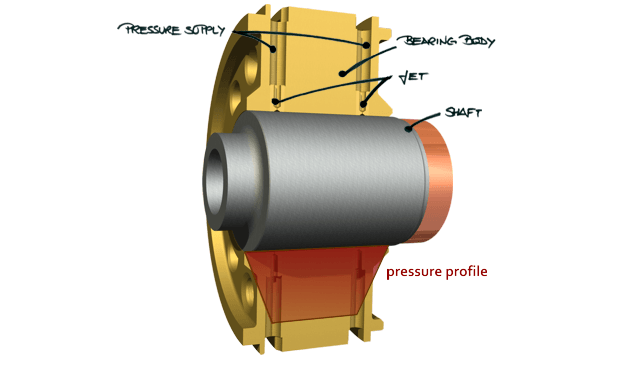 Diagram showing the different components of an aerostatic tool spindle and its pressure distribution