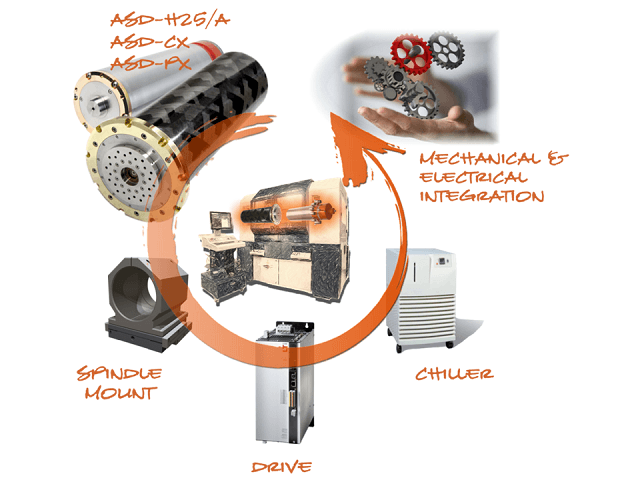 The different components that can be integrated to create a fast and effective machining system