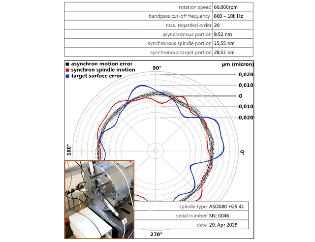 The errors in motion observed using an ASD080 Spindle