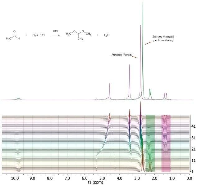Acetalization of acetaldehyde