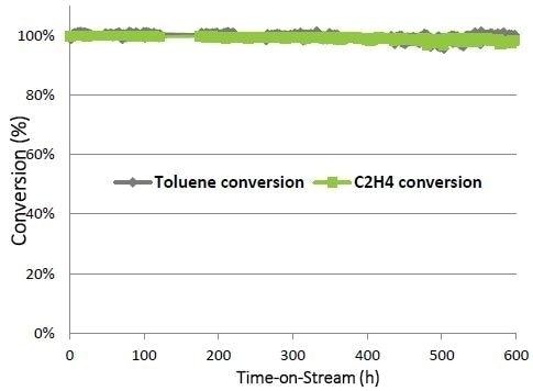 Preliminary lifetime on granular TARGET™ catalyst under the conditions of 41.5%H2O, 20.0%N2, 13.5%H2, 9.6%CO2, 7.7%CO, 5.8%CH4, 1.9%C2H4, 880 pm toluene, 20 ppm H2S and GHSV = 10,000 ml/g-h.