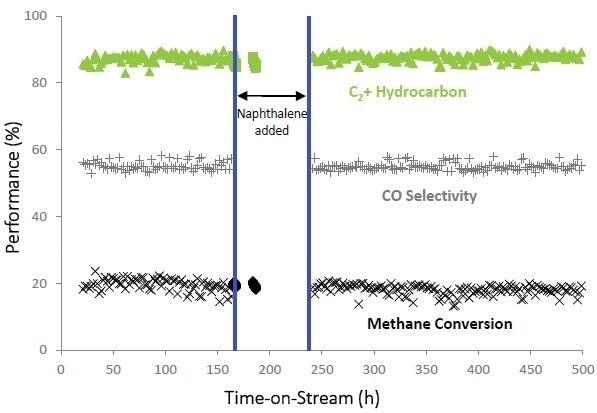 Reforming of biomass gasification products on a TARGET™ catalyst-washcoated cordierite monolith in the presence of H2S under the conditions of 900°C, GHSV = 10,000 h-1, 14.4% H2, 10.4% CO, 9.8% CO2, 5.8% CH4, 13.2% N2, 44.6% H2O, 1.6% C2H6 and C2H4, 0.2% C3H8 and C3H6, 30ppm naphthalene (when used) and 22ppm H2S.