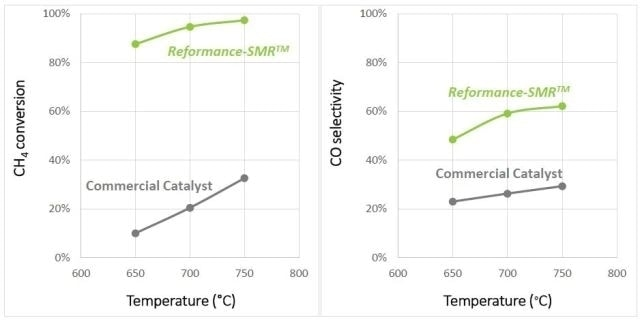 SMR performances of Nexceris granular catalyst and a commercial Ni catalyst under similar testing conditions of GHSV = 400,000h-1, pressure = 1atm, H2O/CH4 = 3/1, and temperature = 750°C.