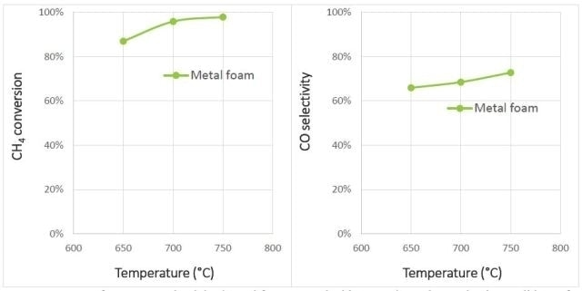 SMR performance on aluminized metal foams coated with Nexceris catalyst under the testing conditions of GHSV = 30,000h-1, pressure = 1atm, and H2O/CH4 = 3/1.