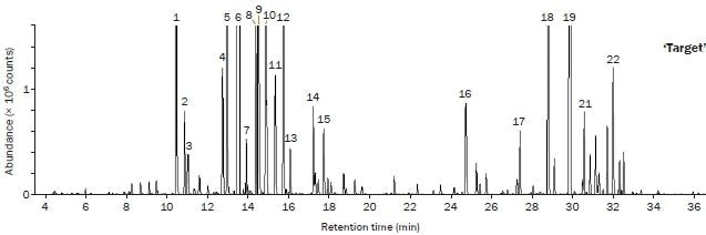 Expanded views of the TD–GC–TOF MS chromatograms comparing the aroma profiles of three varieties of hops, with key compounds shown. hops, with key compounds shown.