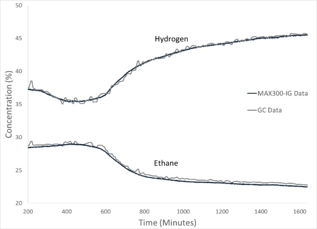 The MAX300-IG was used to monitor all components of the polyethylene process. Here, the hydrogen and the ethane trends from the mass spectrometer are shown along with 24 hours of GC data recorded on the same stream. Both instruments provide accurate measurements, while the real-time acquisition of the MAX300 yields a high-precision profile of the changing gas composition.
