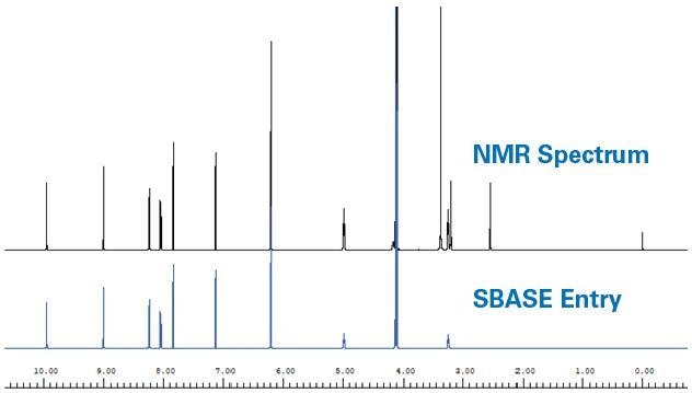 Example of generation of a spectral database (SBASE) entry. 1H NMR spectrum of berberine (top) and resulting SBASE entry (bottom) after DSS, DMSO- D6, H2O, broad exchangeable signals and noise were removed.