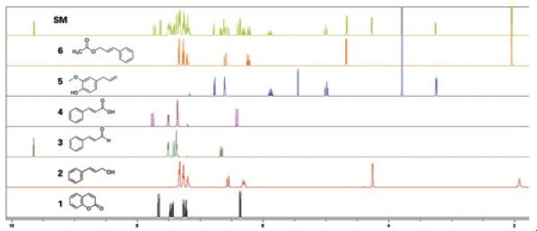 1H-NMR spectra of coumarin (1), cinnamyl alcohol (2), cinnamaldehyde (3), cinnamic acid (4), eugenol (5), cinnamyl acetate (6), and Standard Mixture (SM).