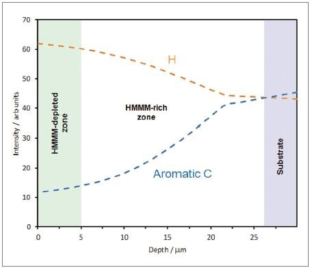 Profile showing hydrogen and aromatic carbon concentration as a function of depth