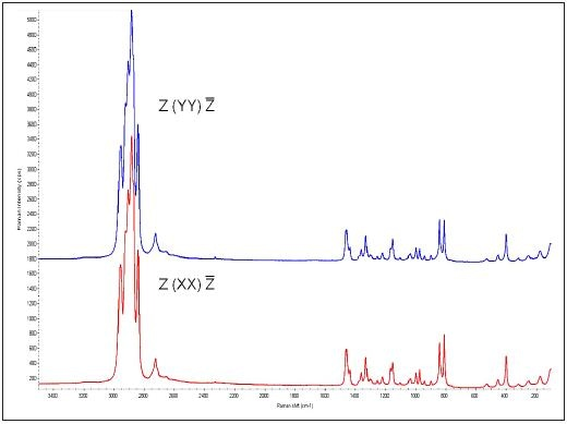 Polarized Raman spectra from Sample 1, the unoriented iPP film. There are no appreciable differences in the spectra.