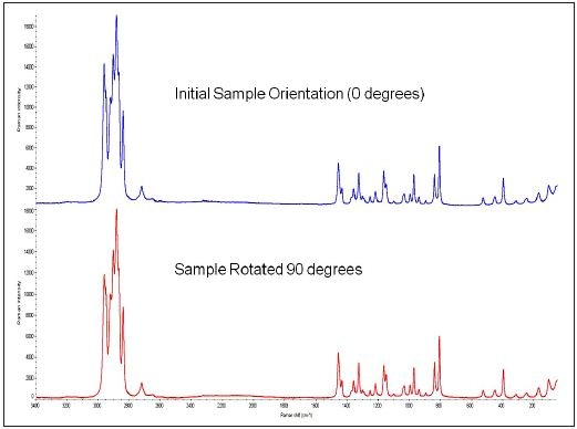 Unpolarized Raman spectra from Sample 2 show no sample orientation dependence