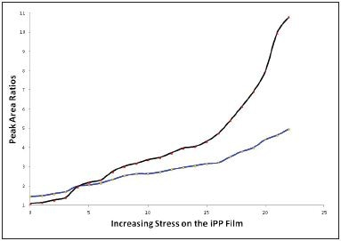 The effect of stress on the peak height ratios (808/841 cm-1 and 973 and 998 cm-1) from the Raman polarized (Z(XX)Z) spectra.