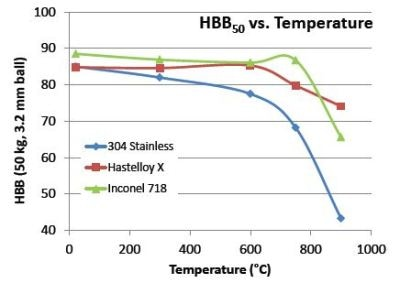 Comparison of hardness measured at elevated temperatures for three different alloys using the HBB test method.