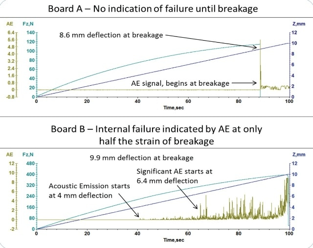 3-point-bend data showing internal failure, identified by Acoustic Emission signal, prior to sample fracture.