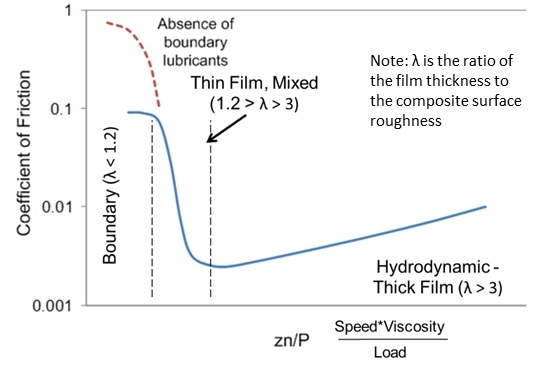 Schematic of Stribeck curve.