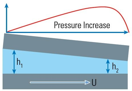 Geometry to create hydrodynamic pressure and lift.