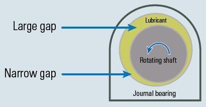 Converging gap of a journal bearing.