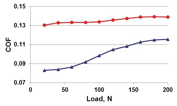 Piston ring-on-cylinder linear test results.