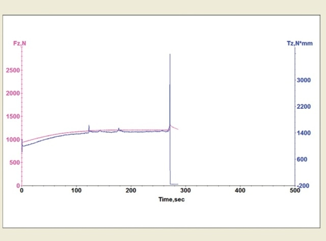 ASTM D3233 test results using pin-and-vee method
